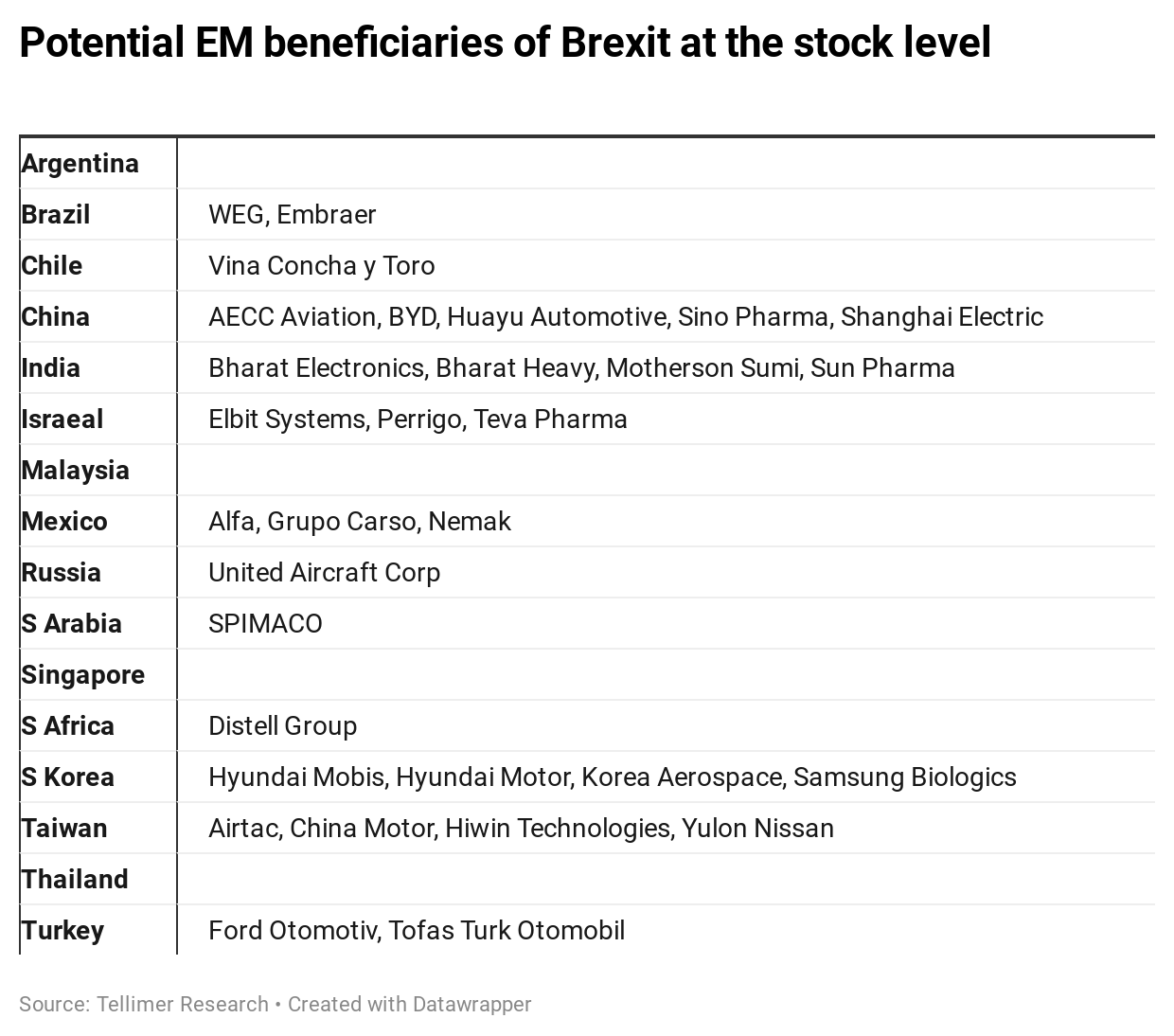 Potential EM beneficiaries of Brexit at the stock level