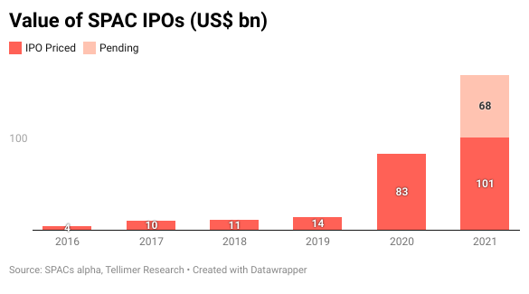 Value of SPAC IPOs (US$ bn)