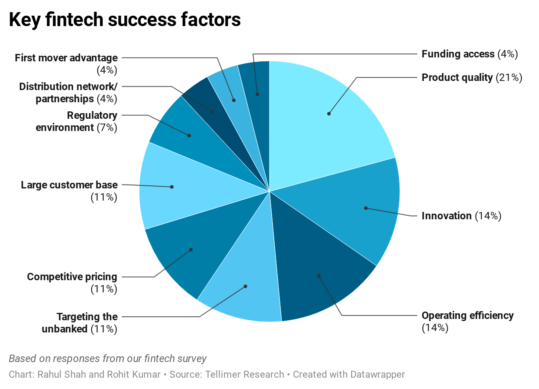 Key fintech success factors