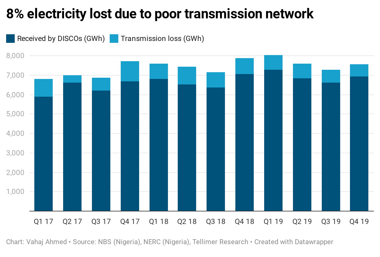8% electricity lost due to poor transmission network