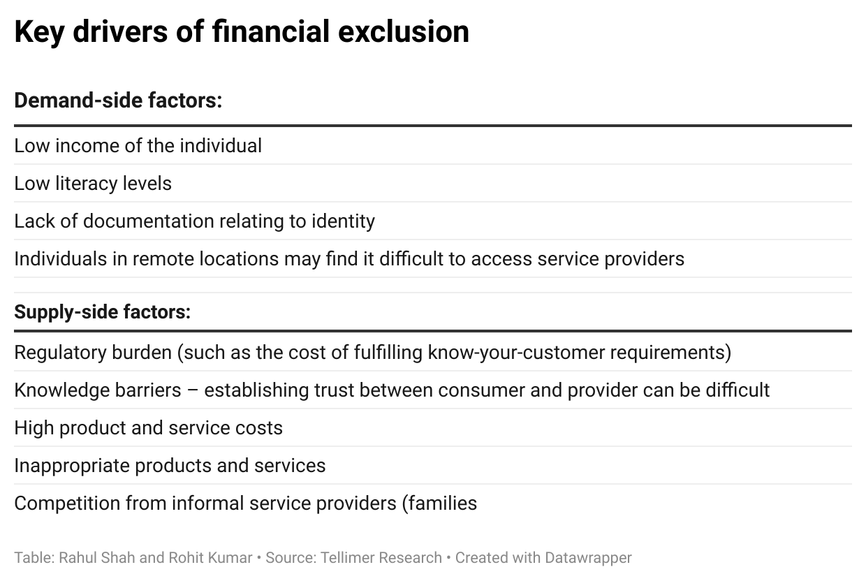 Key drivers of financial exclusion