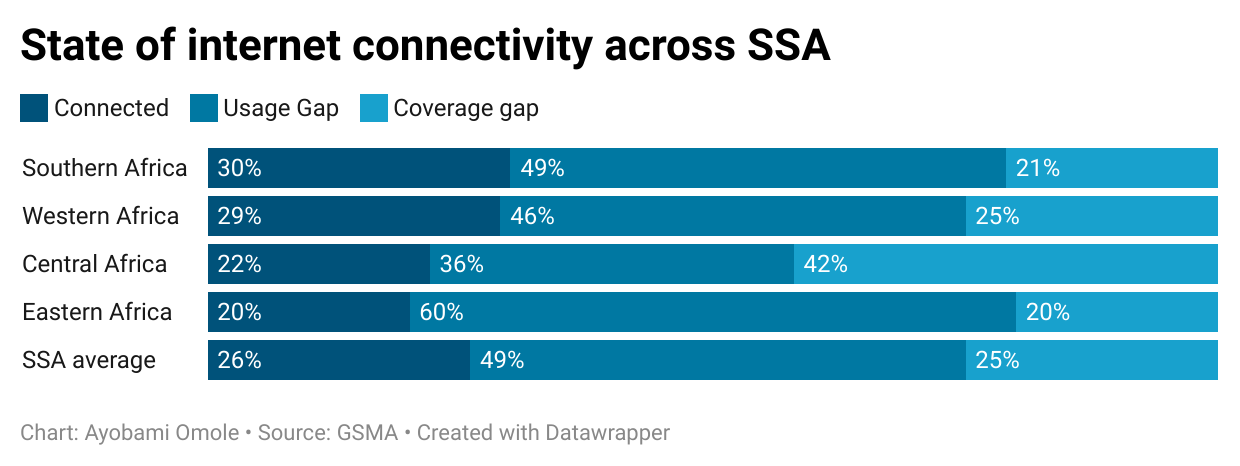 MNOs still own over 50% of towers in SSA