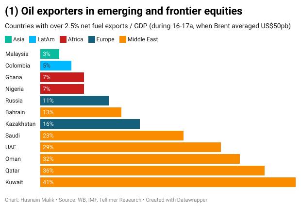 (1) Oil exporters in emerging and frontier equities