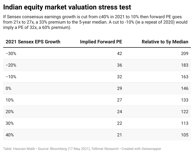 Indian equity market valuation stress test