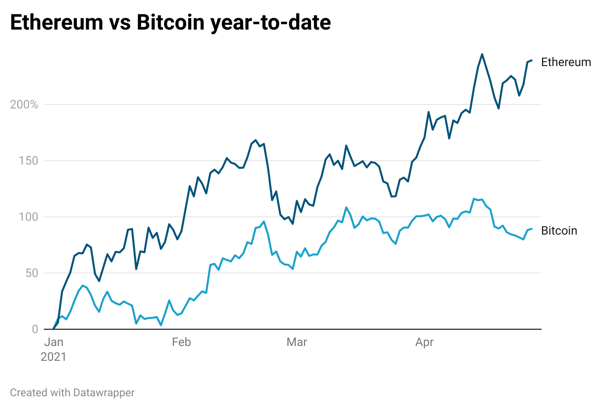 Bitcoin vs Ethereum performance YTD