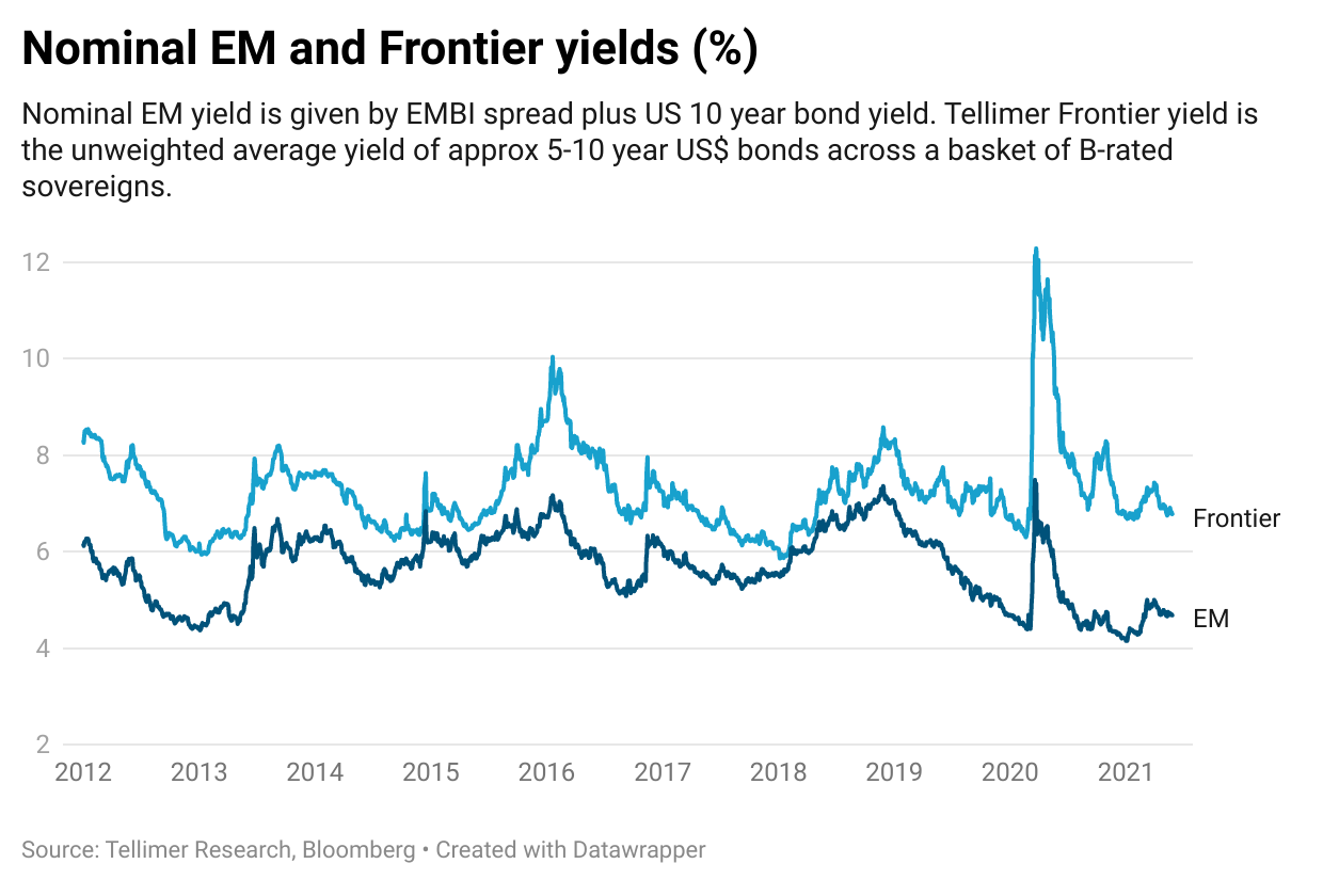 Nominal EM and Frontier yields (%)