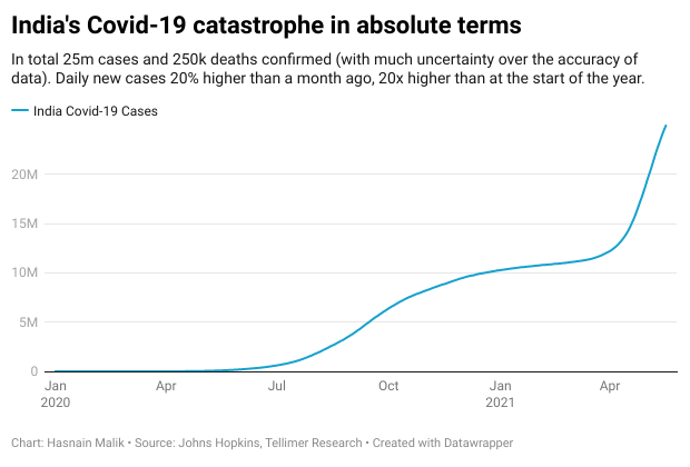 India's Covid-19 catastrophe in absolute terms