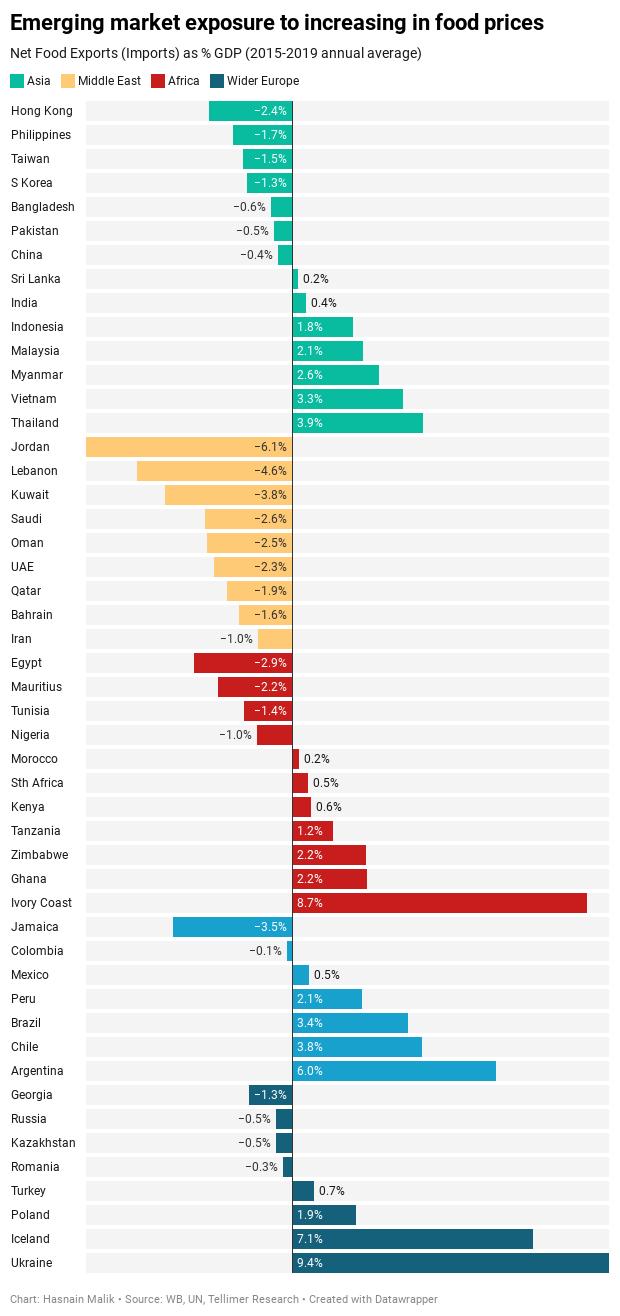 Emerging market exposure to increasing in food prices