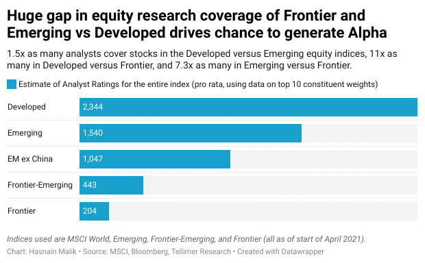 Huge gap in equity research coverage of Frontier and Emerging vs Developed drives chance to generate Alpha